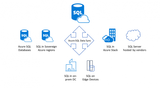 Azure SQL Data Sync diagram