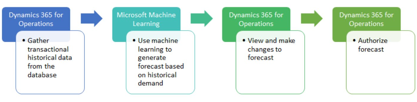 demand_forecasting_with_d365_for_operations