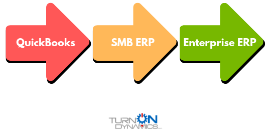 ERP from SMB to Enterprise